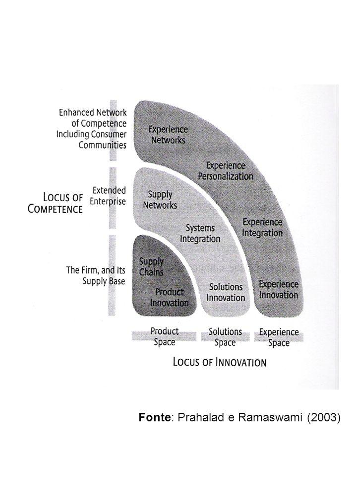Fonte: Prahalad e Ramaswami (2003)