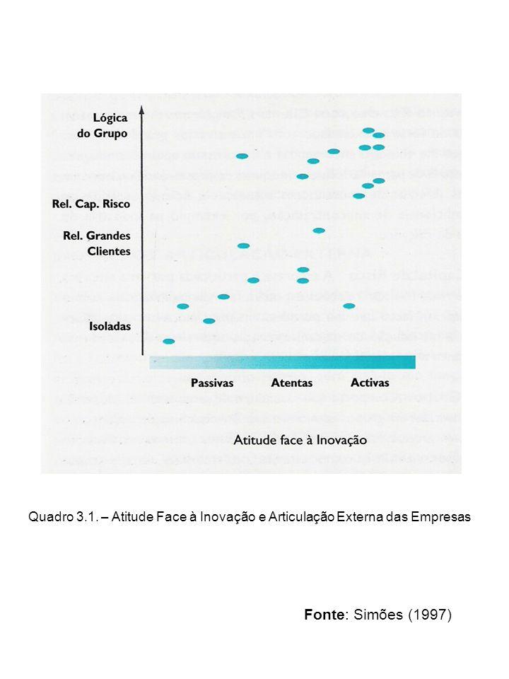 Quadro 3.1. – Atitude Face à Inovação e Articulação Externa das Empresas