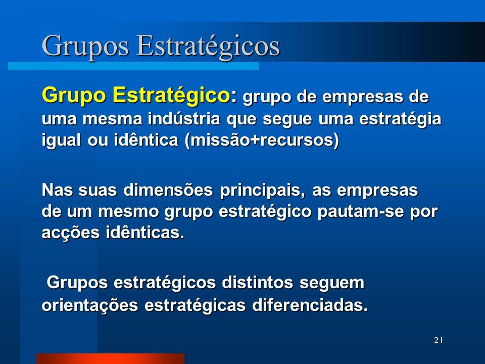 Grupos Estratégicos Grupo Estratégico: grupo de empresas de uma mesma indústria que segue uma estratégia igual ou idêntica (missão+recursos)