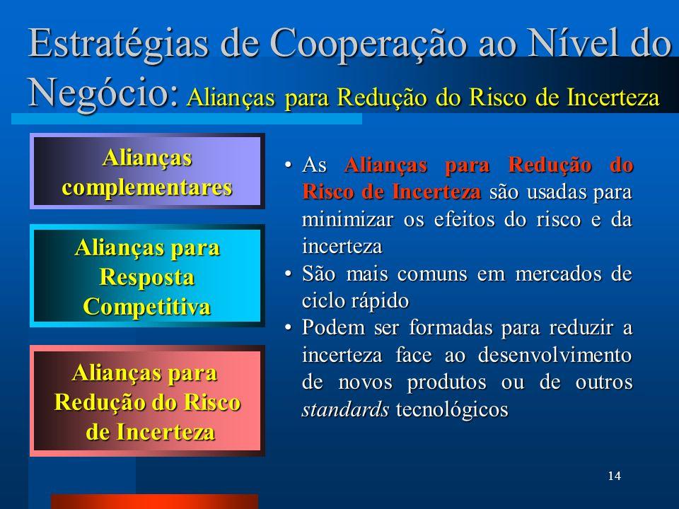 Alianças complementares Alianças para Resposta Competitiva