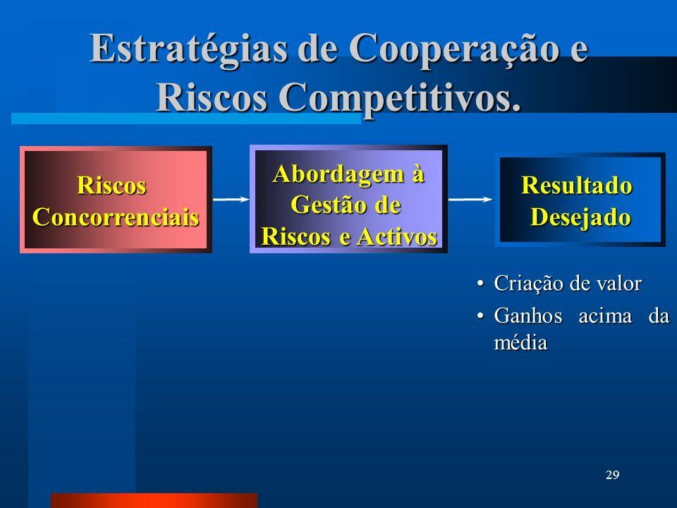 Estratégias de Cooperação e Riscos Competitivos.