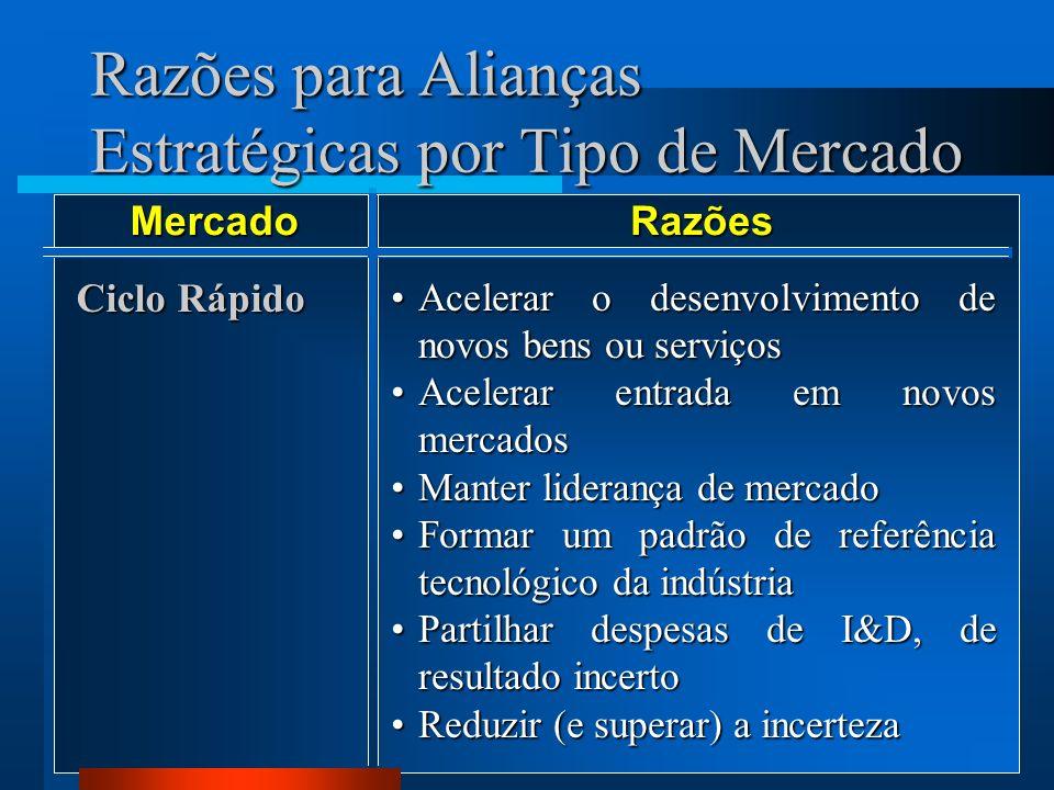 Razões para Alianças Estratégicas por Tipo de Mercado