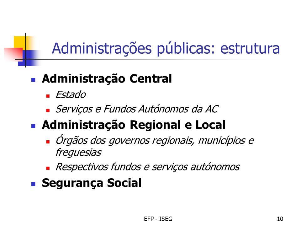 Administrações públicas: estrutura
