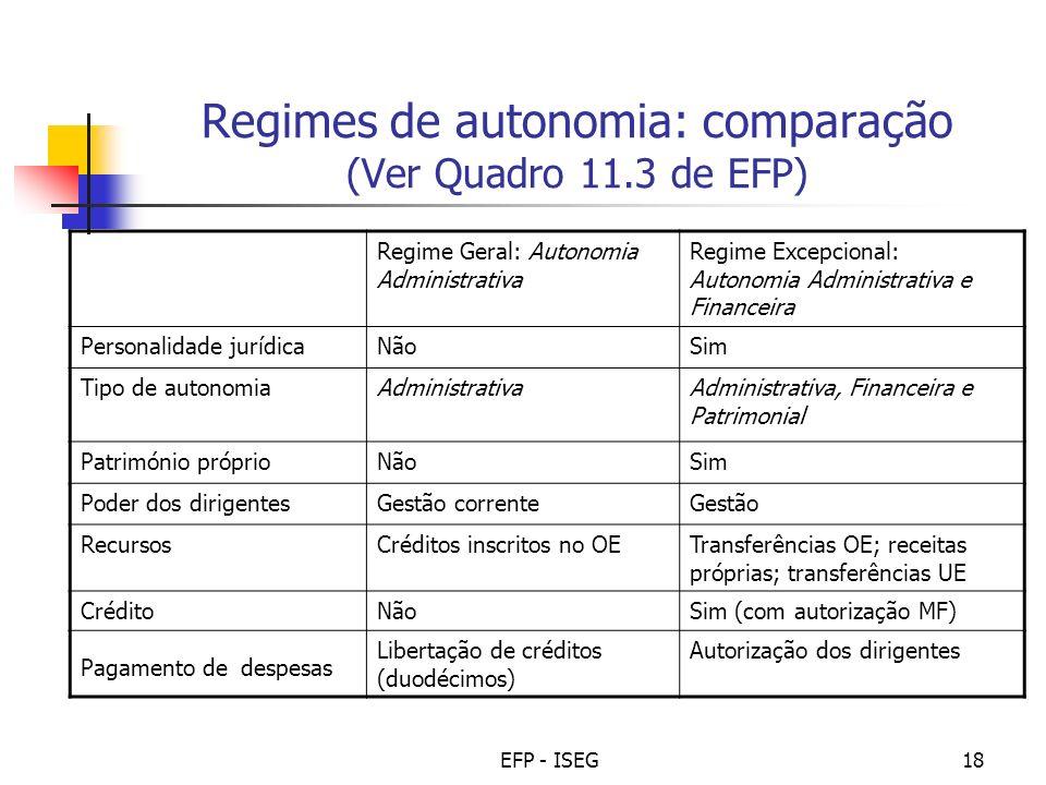 Regimes de autonomia: comparação (Ver Quadro 11.3 de EFP)