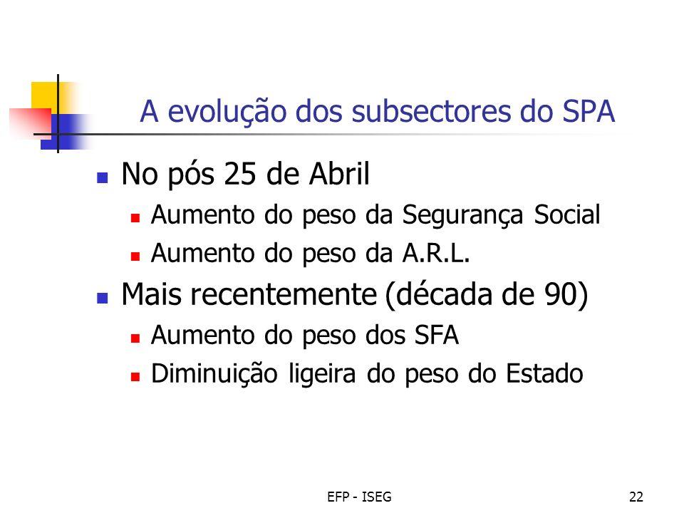 A evolução dos subsectores do SPA