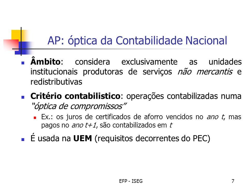 AP: óptica da Contabilidade Nacional
