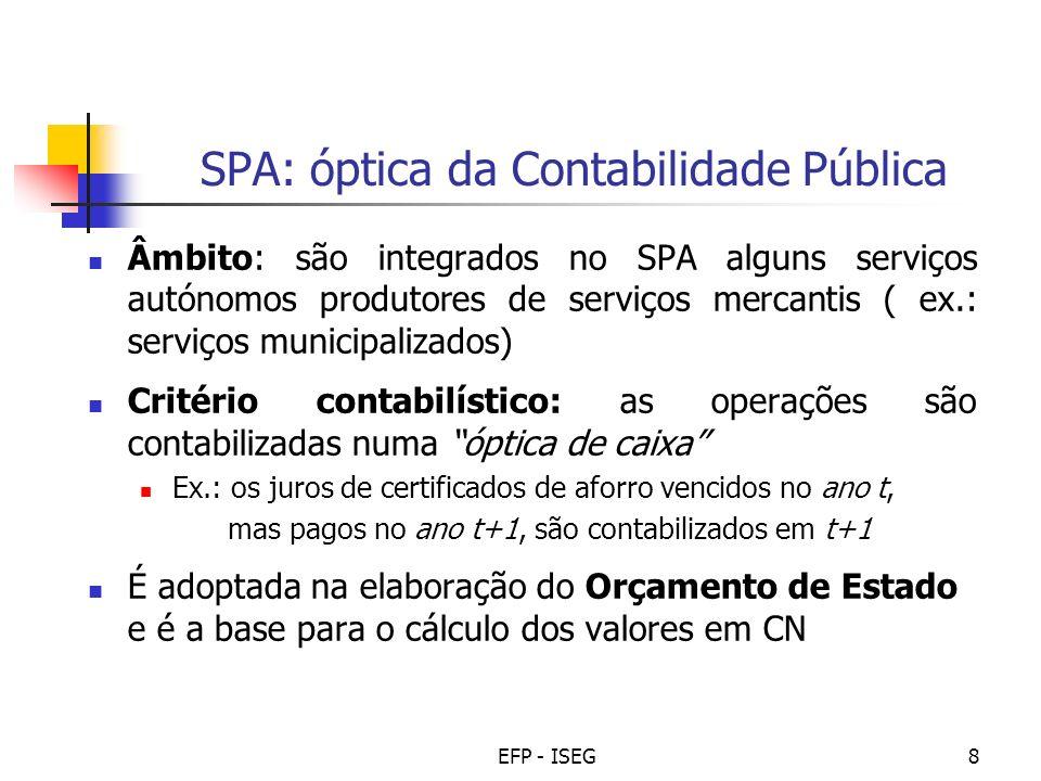 SPA: óptica da Contabilidade Pública
