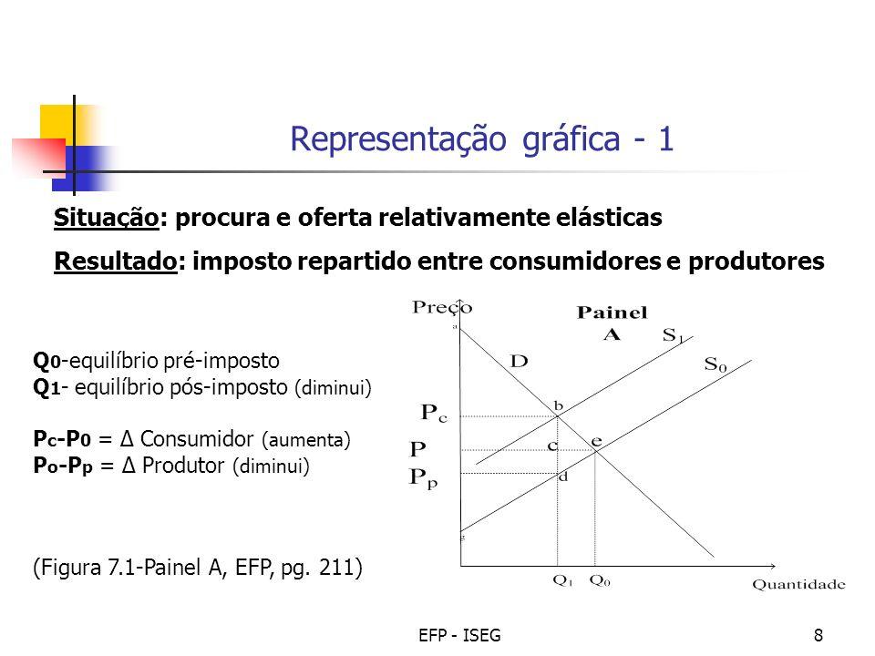 Representação gráfica - 1