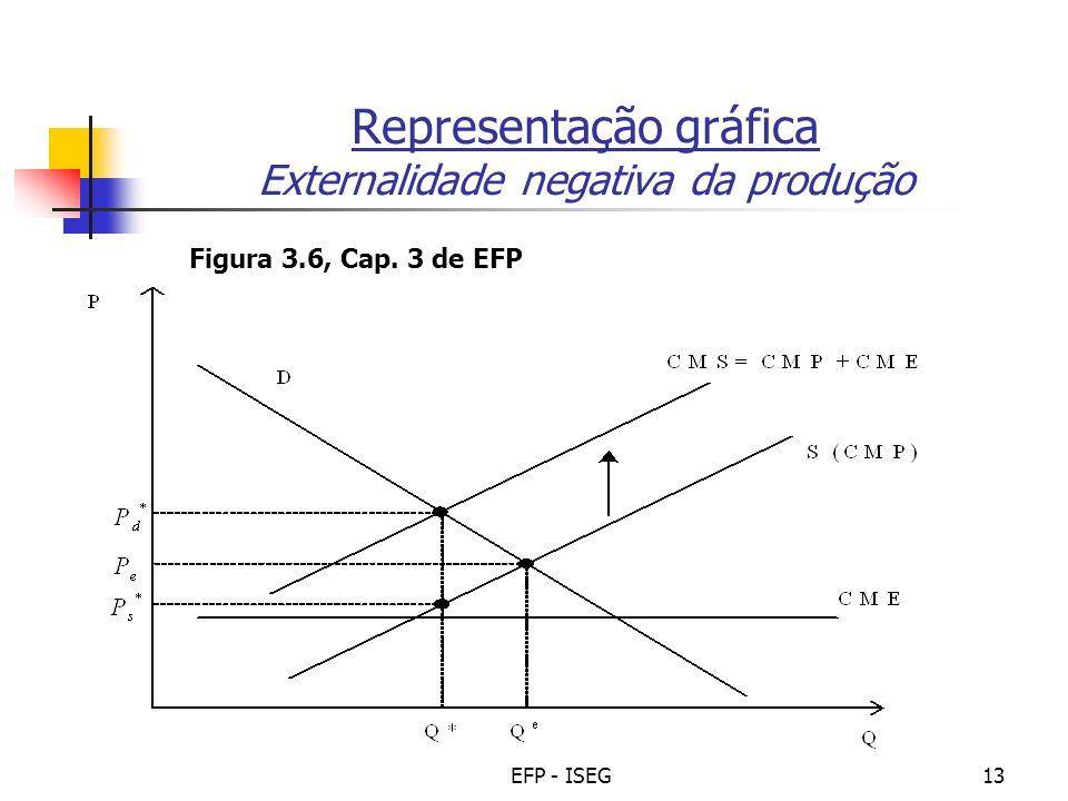 Representação gráfica Externalidade negativa da produção