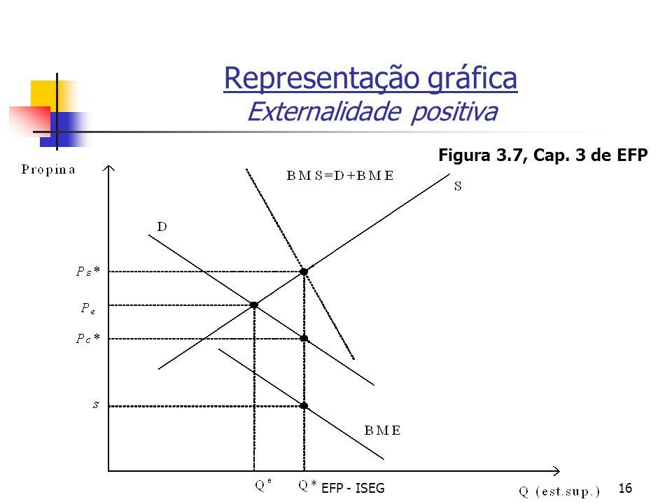 Representação gráfica Externalidade positiva