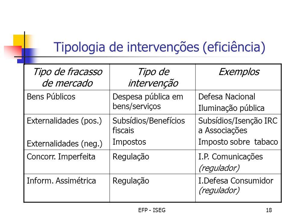Tipologia de intervenções (eficiência)