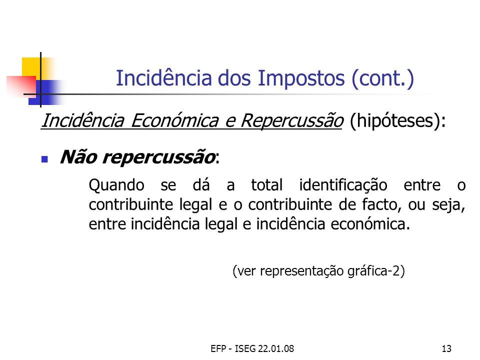 Incidência dos Impostos (cont.)