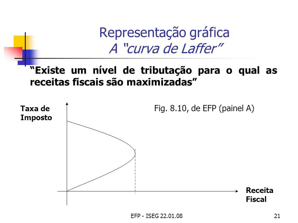 Representação gráfica A curva de Laffer
