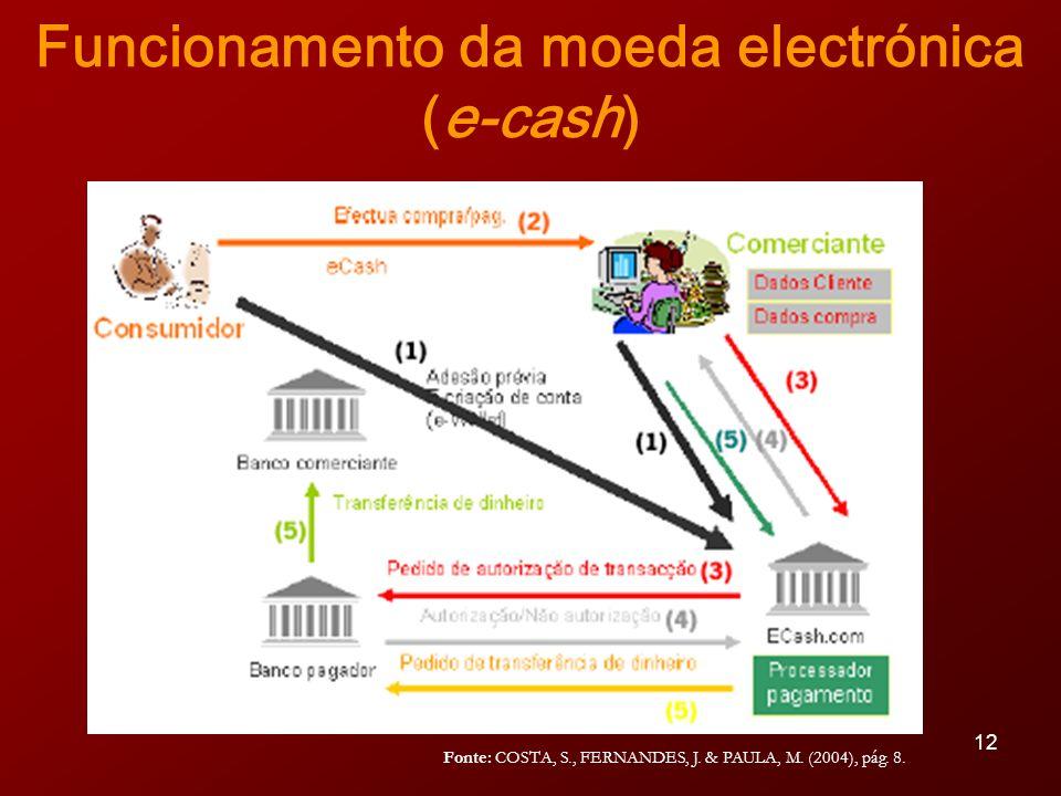 Funcionamento da moeda electrónica (e-cash)