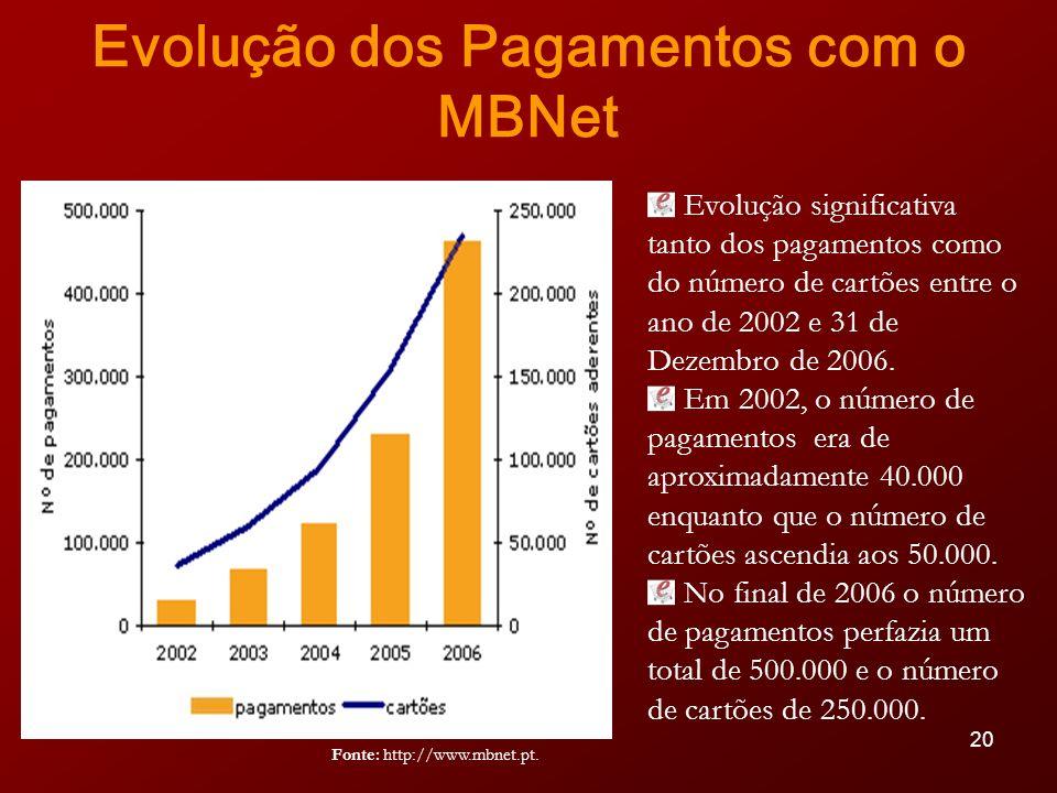 Evolução dos Pagamentos com o MBNet