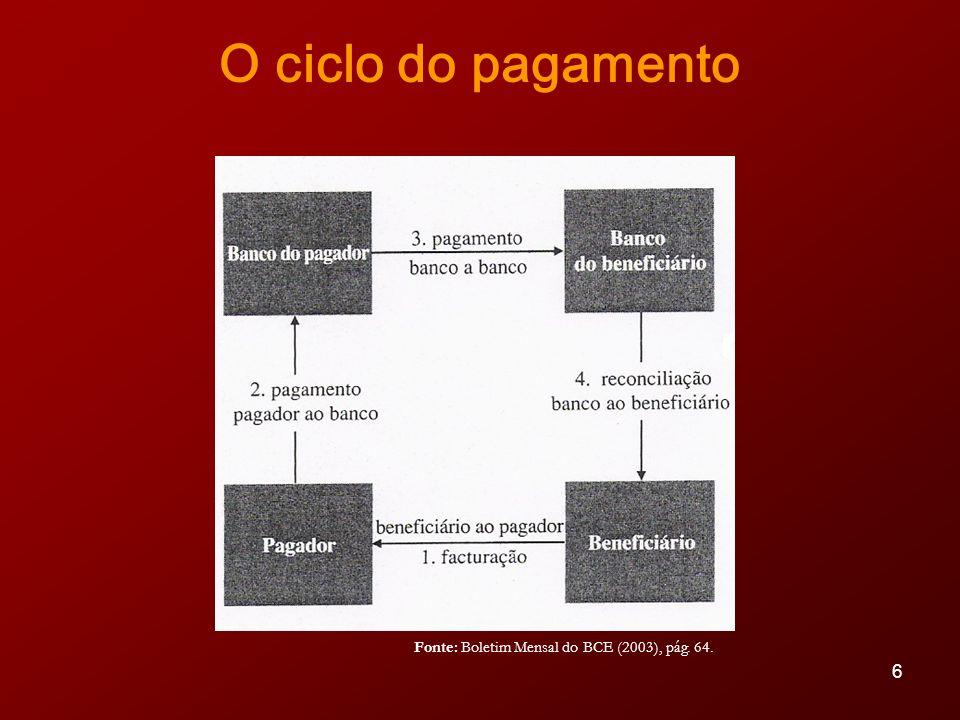 O ciclo do pagamento Fonte: Boletim Mensal do BCE (2003), pág. 64.
