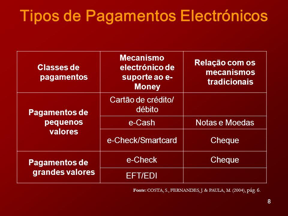 Tipos de Pagamentos Electrónicos