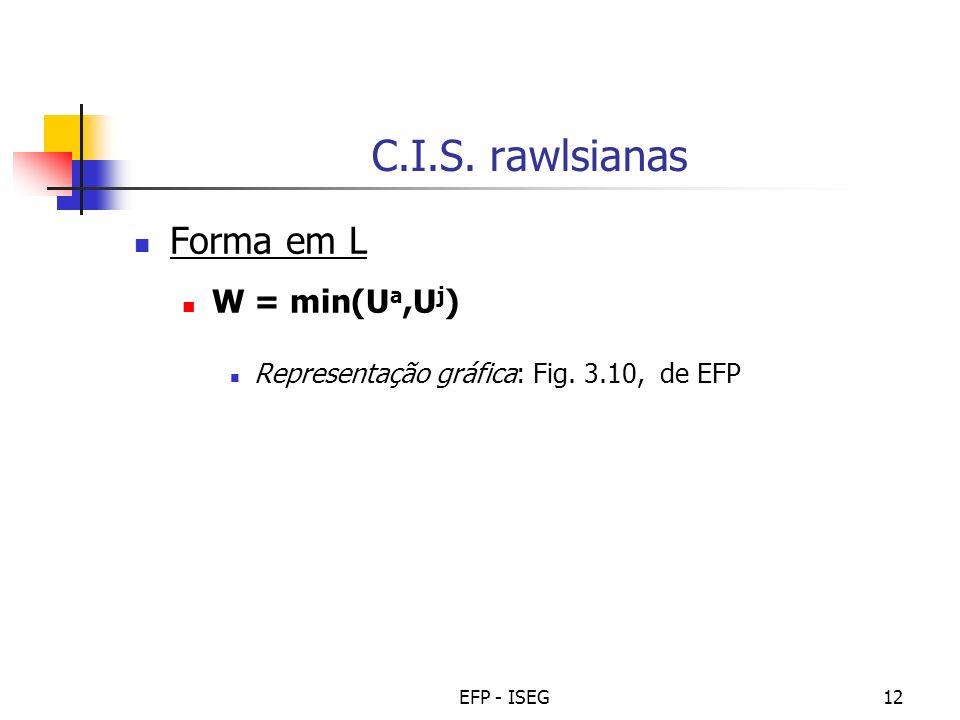 C.I.S. rawlsianas Forma em L W = min(Ua,Uj)