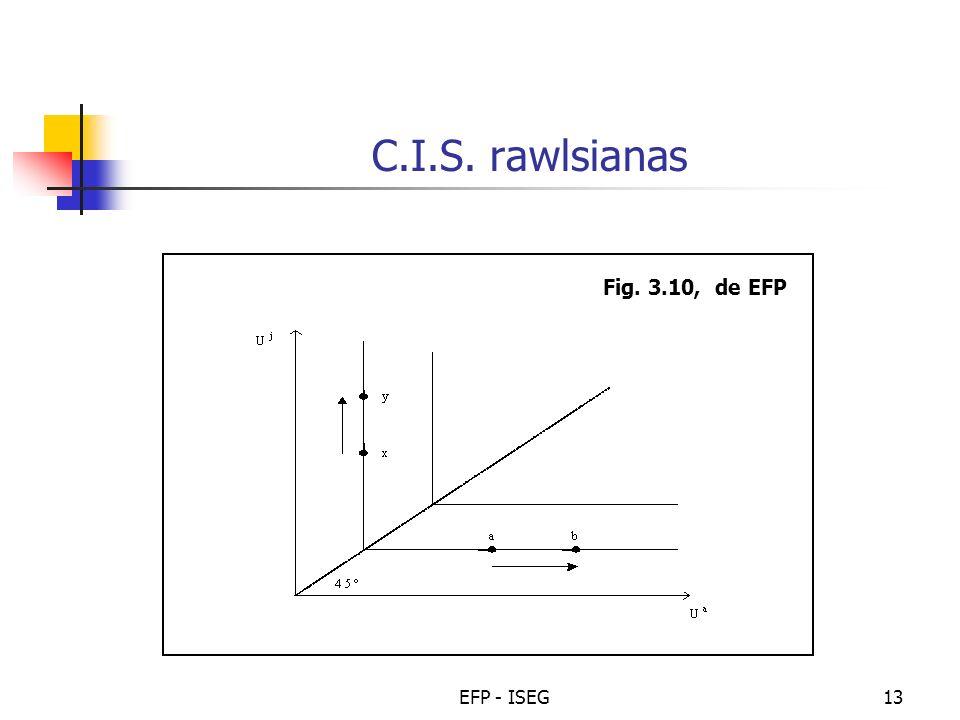 C.I.S. rawlsianas Fig. 3.10, de EFP EFP - ISEG