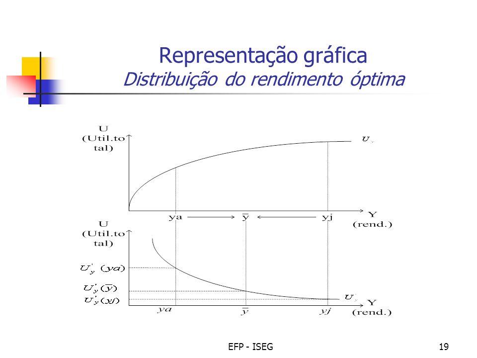Representação gráfica Distribuição do rendimento óptima