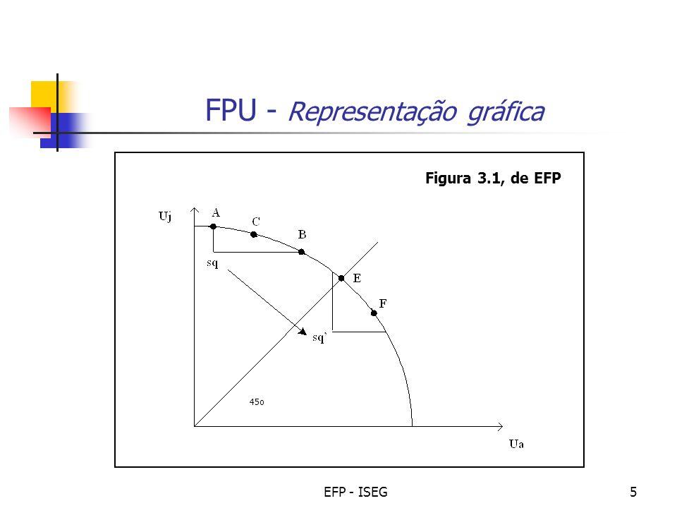 FPU - Representação gráfica