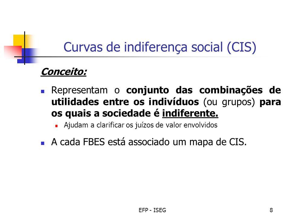 Curvas de indiferença social (CIS)