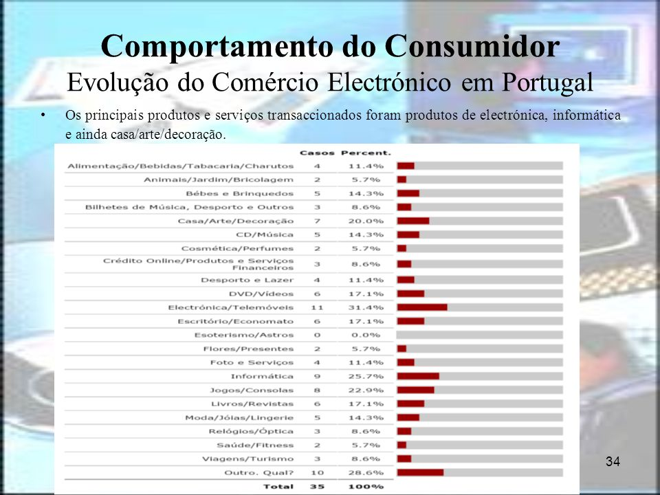 Comportamento do Consumidor Evolução do Comércio Electrónico em Portugal