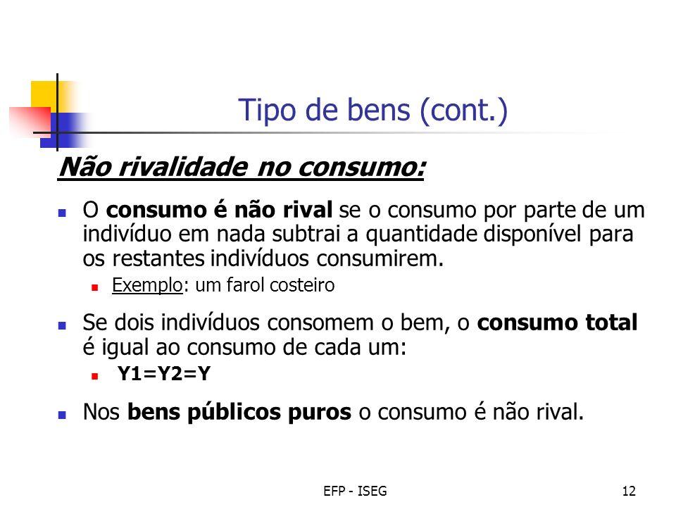 Tipo de bens (cont.) Não rivalidade no consumo: