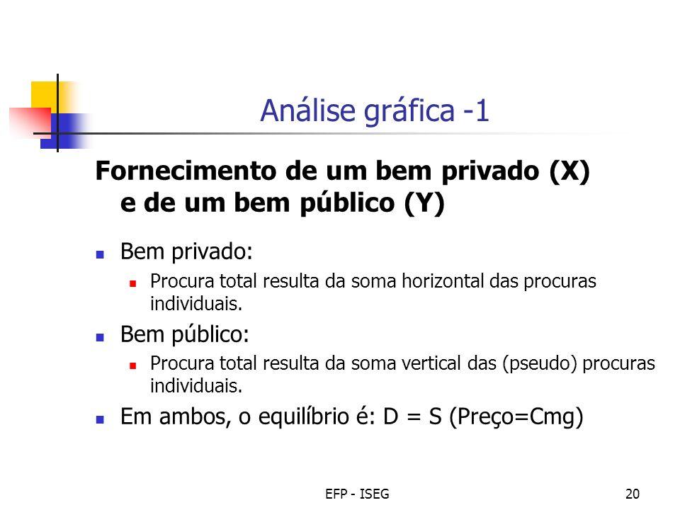 Análise gráfica -1 Fornecimento de um bem privado (X) e de um bem público (Y) Bem privado: