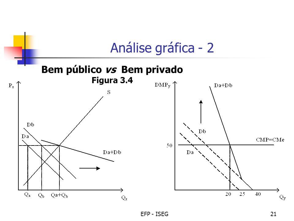 Bem público vs Bem privado