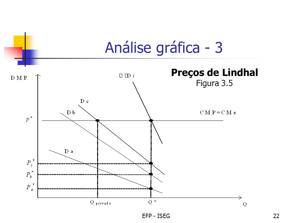 Análise gráfica - 3 Preços de Lindhal Figura 3.5 EFP - ISEG