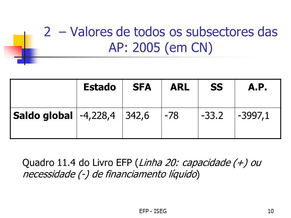 2 – Valores de todos os subsectores das AP: 2005 (em CN)