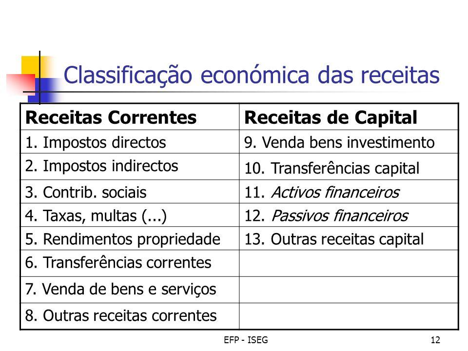 Classificação económica das receitas