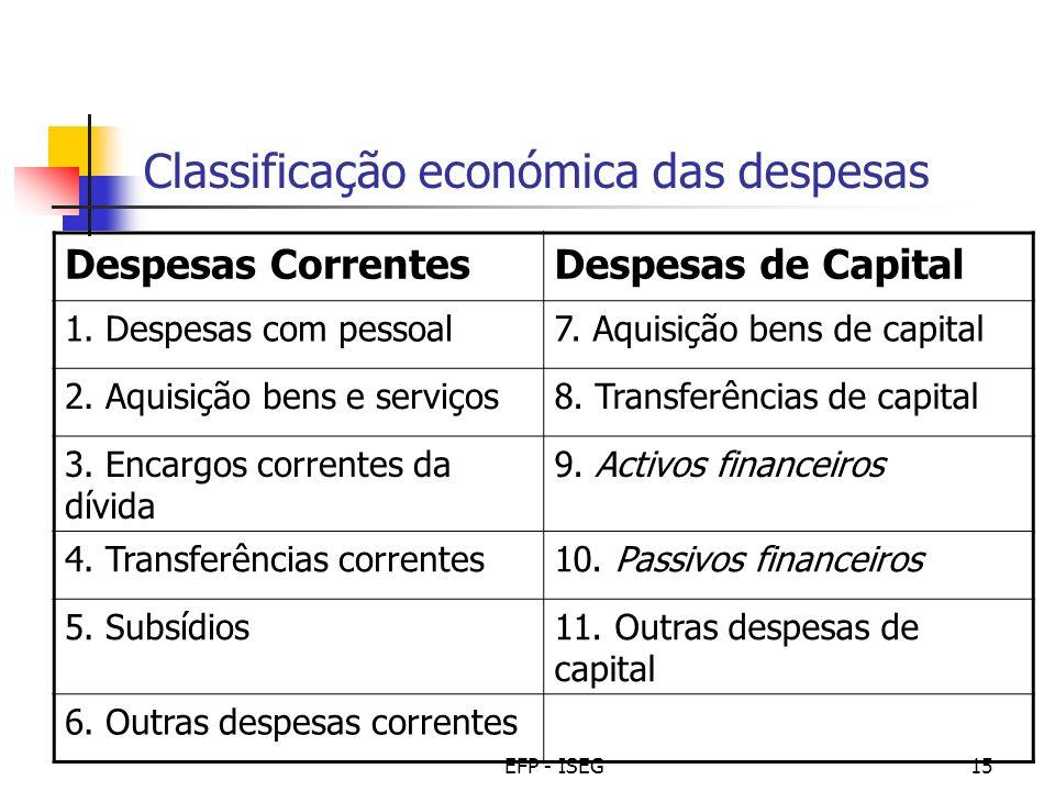 Classificação económica das despesas
