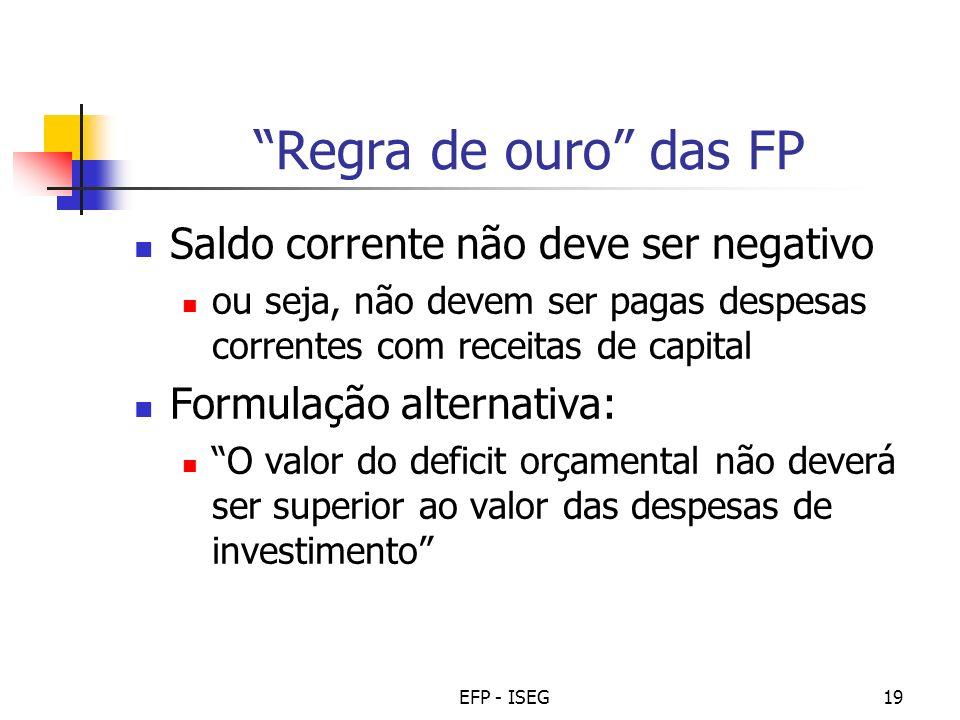 Regra de ouro das FP Saldo corrente não deve ser negativo