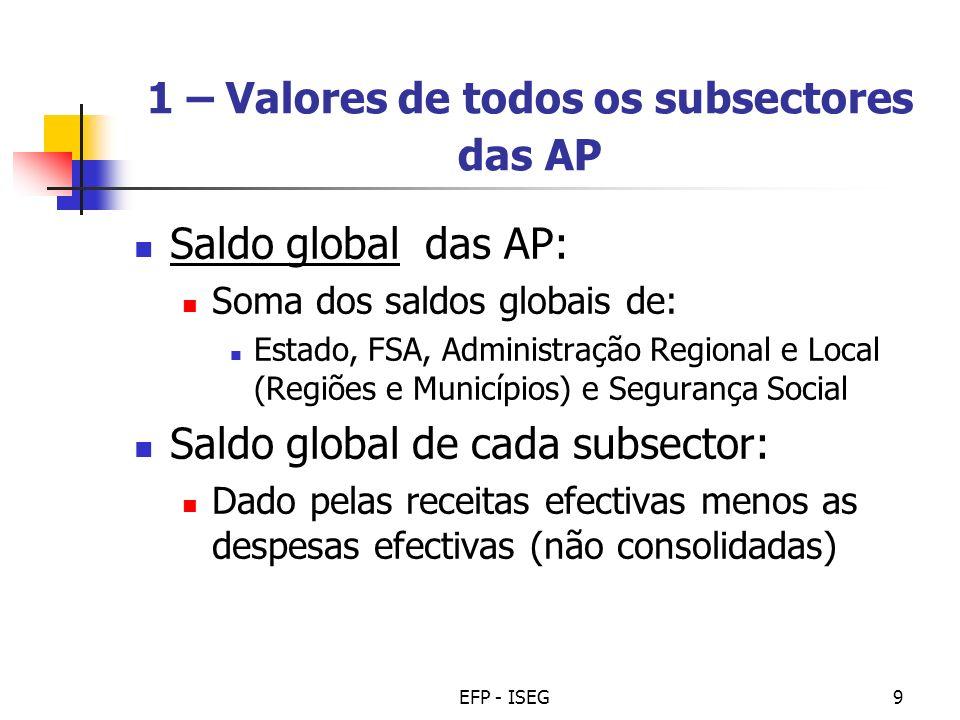 1 – Valores de todos os subsectores das AP