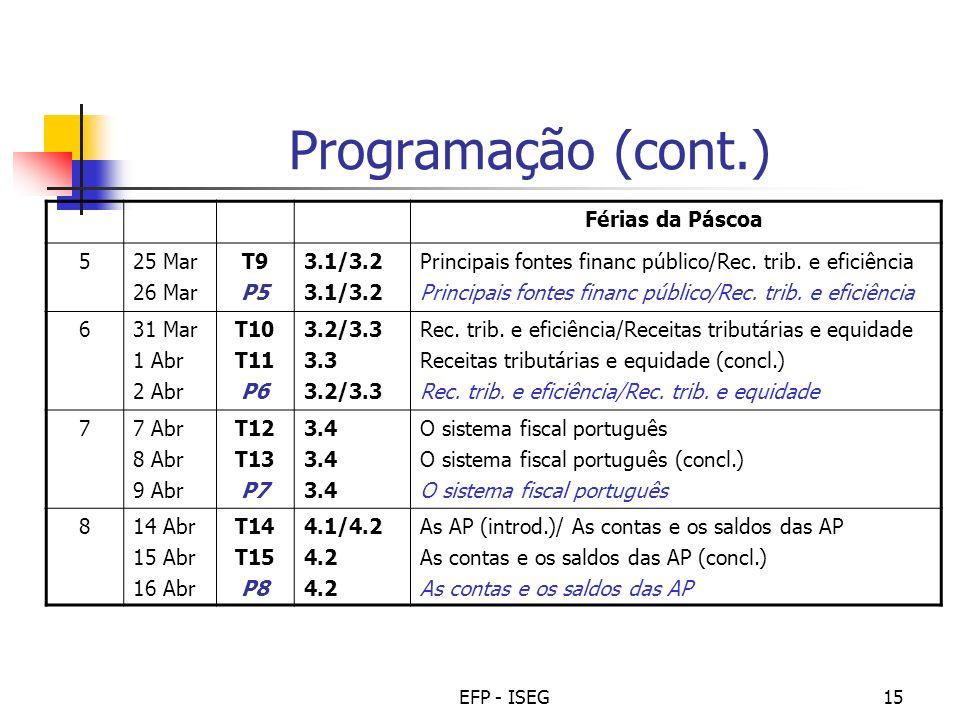 Programação (cont.) Férias da Páscoa 5 25 Mar 26 Mar T9 P5 3.1/3.2