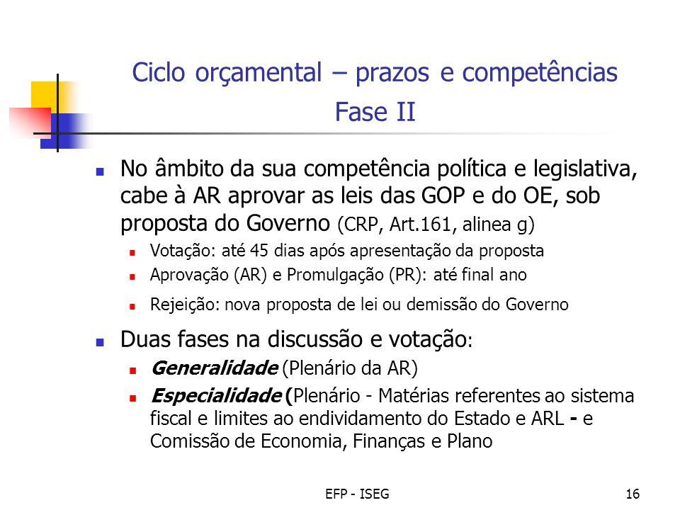 Ciclo orçamental – prazos e competências Fase II