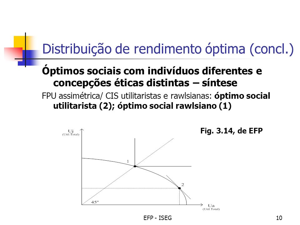 Distribuição de rendimento óptima (concl.)