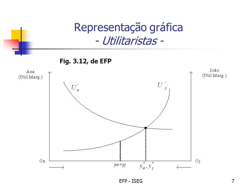 Representação gráfica - Utilitaristas -