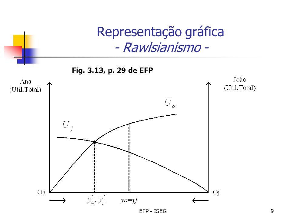 Representação gráfica - Rawlsianismo -