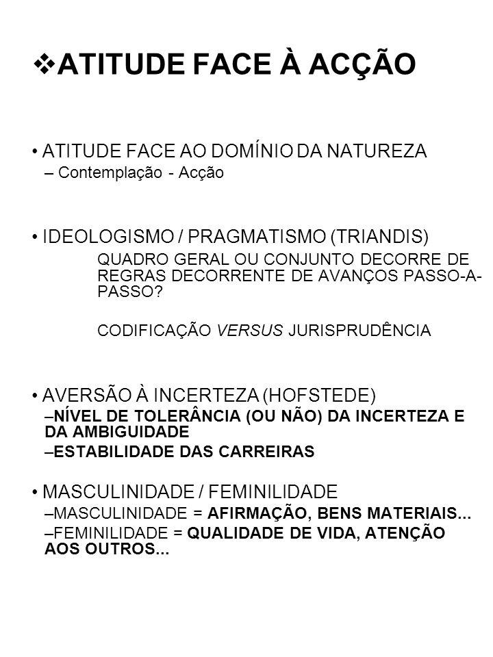 ATITUDE FACE À ACÇÃO ATITUDE FACE AO DOMÍNIO DA NATUREZA