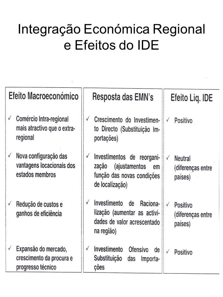 Integração Económica Regional e Efeitos do IDE