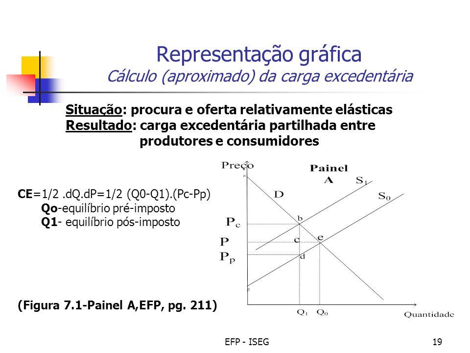 Representação gráfica Cálculo (aproximado) da carga excedentária