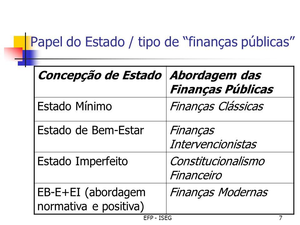 Papel do Estado / tipo de finanças públicas