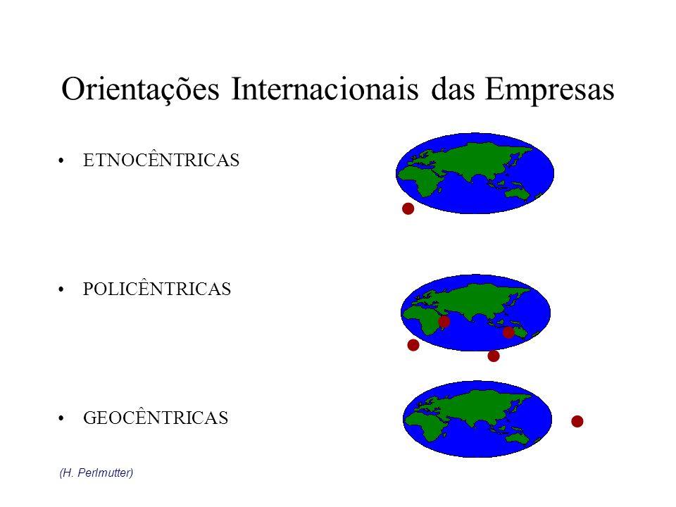 Orientações Internacionais das Empresas