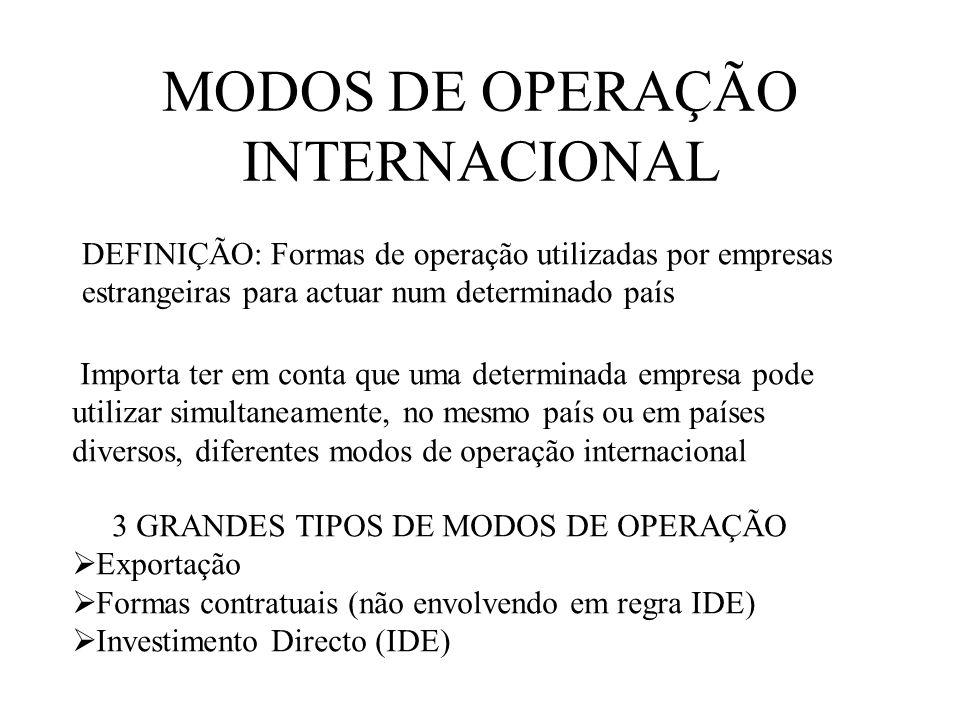 MODOS DE OPERAÇÃO INTERNACIONAL