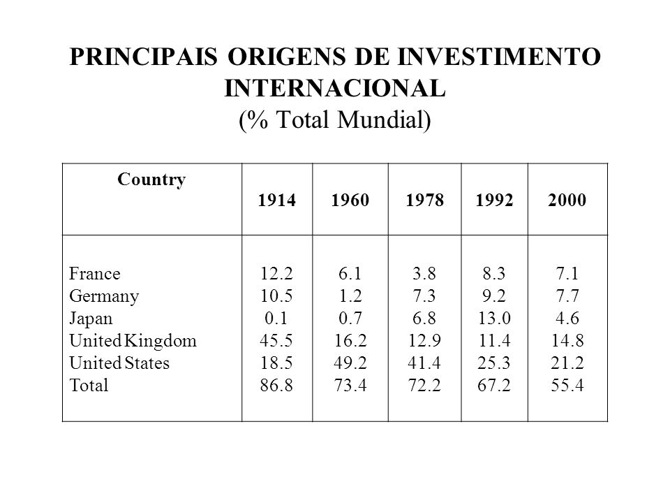 PRINCIPAIS ORIGENS DE INVESTIMENTO INTERNACIONAL (% Total Mundial)