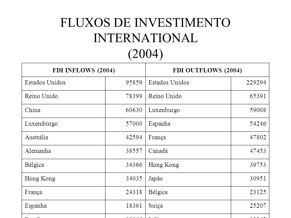 FLUXOS DE INVESTIMENTO INTERNATIONAL (2004)