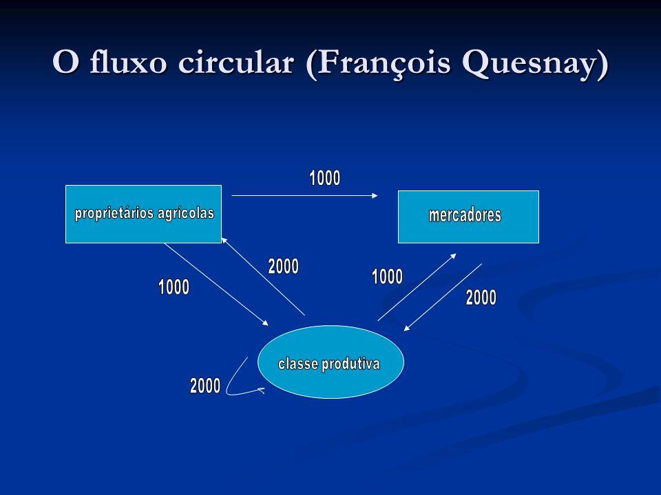 O fluxo circular (François Quesnay)